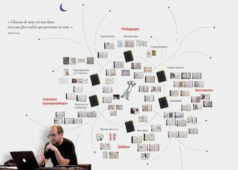 Carnets intimes — Cartographie de mes domaines de recherche.